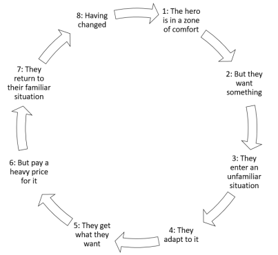 A graphic representation of Dan Harmon's story circle, as depicted by text steps leading to each other via a circle of arrows.